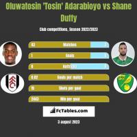 Oluwatosin 'Tosin' Adarabioyo vs Shane Duffy h2h player stats