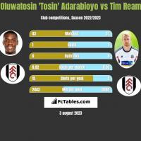 Oluwatosin 'Tosin' Adarabioyo vs Tim Ream h2h player stats