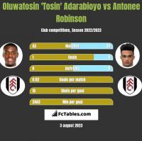 Oluwatosin 'Tosin' Adarabioyo vs Antonee Robinson h2h player stats