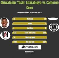 Oluwatosin 'Tosin' Adarabioyo vs Cameron Coxe h2h player stats