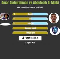 Omar Abdulrahman vs Abdulelah Al Malki h2h player stats