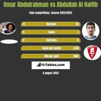 Omar Abdulrahman vs Abdullah Al Hafith h2h player stats