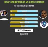 Omar Abdulrahman vs Andre Carrillo h2h player stats