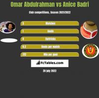 Omar Abdulrahman vs Anice Badri h2h player stats