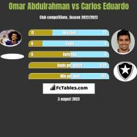 Omar Abdulrahman vs Carlos Eduardo h2h player stats