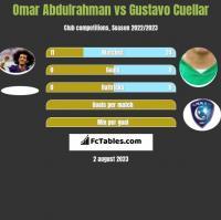 Omar Abdulrahman vs Gustavo Cuellar h2h player stats
