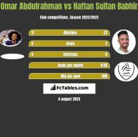 Omar Abdulrahman vs Hattan Sultan Babhir h2h player stats