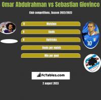 Omar Abdulrahman vs Sebastian Giovinco h2h player stats