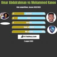 Omar Abdulrahman vs Mohammed Kanoo h2h player stats