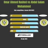 Omar Ahmed Rashed vs Abdul Salam Mohammed h2h player stats