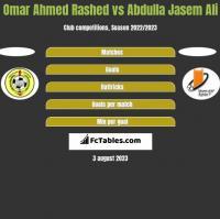 Omar Ahmed Rashed vs Abdulla Jasem Ali h2h player stats