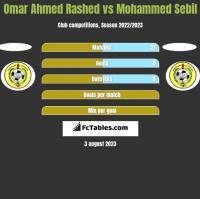 Omar Ahmed Rashed vs Mohammed Sebil h2h player stats