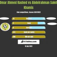 Omar Ahmed Rashed vs Abdelrahman Saleh Khamis h2h player stats