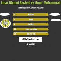 Omar Ahmed Rashed vs Amer Mohammad h2h player stats