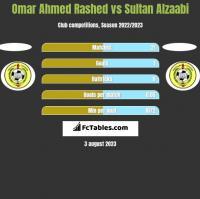 Omar Ahmed Rashed vs Sultan Alzaabi h2h player stats