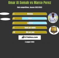 Omar Al Somah vs Marco Perez h2h player stats