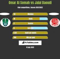 Omar Al Somah vs Jalal Daoudi h2h player stats