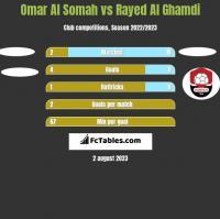 Omar Al Somah vs Rayed Al Ghamdi h2h player stats