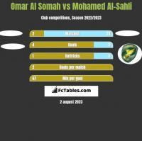Omar Al Somah vs Mohamed Al-Sahli h2h player stats