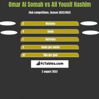 Omar Al Somah vs Ali Yousif Hashim h2h player stats