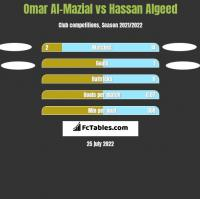 Omar Al-Mazial vs Hassan Algeed h2h player stats