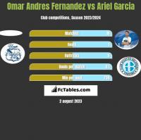 Omar Andres Fernandez vs Ariel Garcia h2h player stats