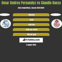 Omar Andres Fernandez vs Claudio Baeza h2h player stats