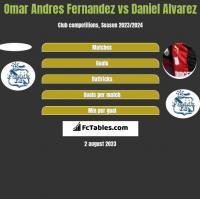 Omar Andres Fernandez vs Daniel Alvarez h2h player stats