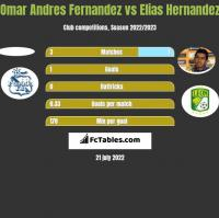 Omar Andres Fernandez vs Elias Hernandez h2h player stats