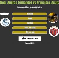 Omar Andres Fernandez vs Francisco Acuna h2h player stats