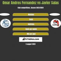 Omar Andres Fernandez vs Javier Salas h2h player stats
