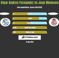 Omar Andres Fernandez vs Jean Meneses h2h player stats