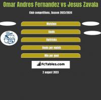 Omar Andres Fernandez vs Jesus Zavala h2h player stats