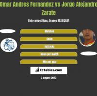Omar Andres Fernandez vs Jorge Alejandro Zarate h2h player stats