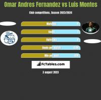 Omar Andres Fernandez vs Luis Montes h2h player stats
