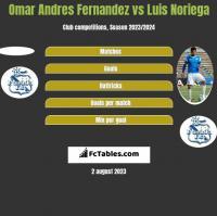Omar Andres Fernandez vs Luis Noriega h2h player stats