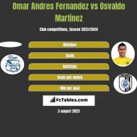 Omar Andres Fernandez vs Osvaldo Martinez h2h player stats
