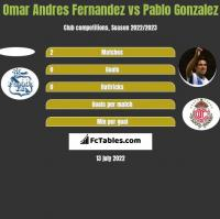 Omar Andres Fernandez vs Pablo Gonzalez h2h player stats