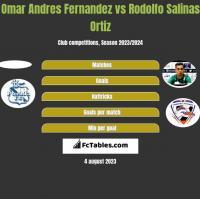 Omar Andres Fernandez vs Rodolfo Salinas Ortiz h2h player stats