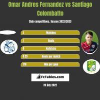 Omar Andres Fernandez vs Santiago Colombatto h2h player stats