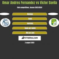 Omar Andres Fernandez vs Victor Davila h2h player stats