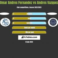 Omar Andres Fernandez vs Andres Vazquez h2h player stats