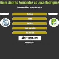 Omar Andres Fernandez vs Jose Rodriguez h2h player stats