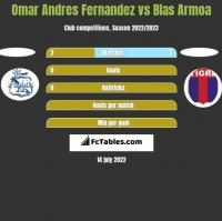 Omar Andres Fernandez vs Blas Armoa h2h player stats