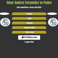Omar Andres Fernandez vs Pedro h2h player stats