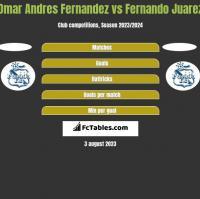 Omar Andres Fernandez vs Fernando Juarez h2h player stats