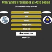 Omar Andres Fernandez vs Jose Cobian h2h player stats