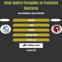 Omar Andres Fernandez vs Francisco Contreras h2h player stats