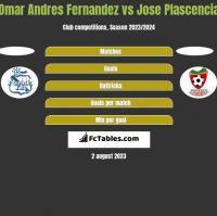 Omar Andres Fernandez vs Jose Plascencia h2h player stats