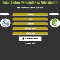 Omar Andres Fernandez vs Fidel Ambriz h2h player stats